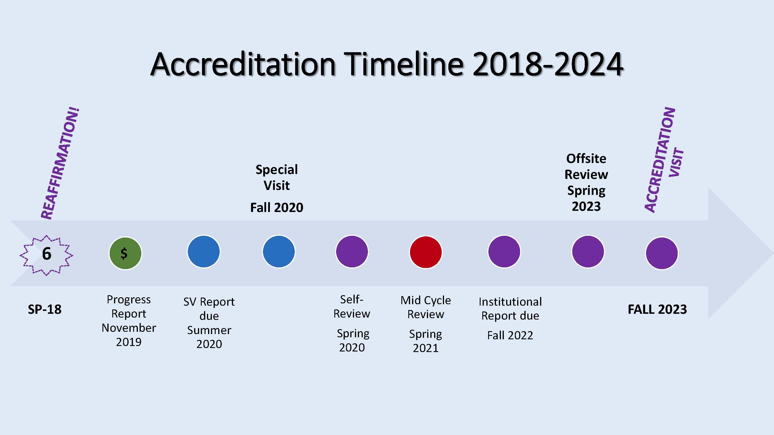 Accreditation Timeline 2018-2024