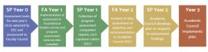 Assessment Timeline (1)